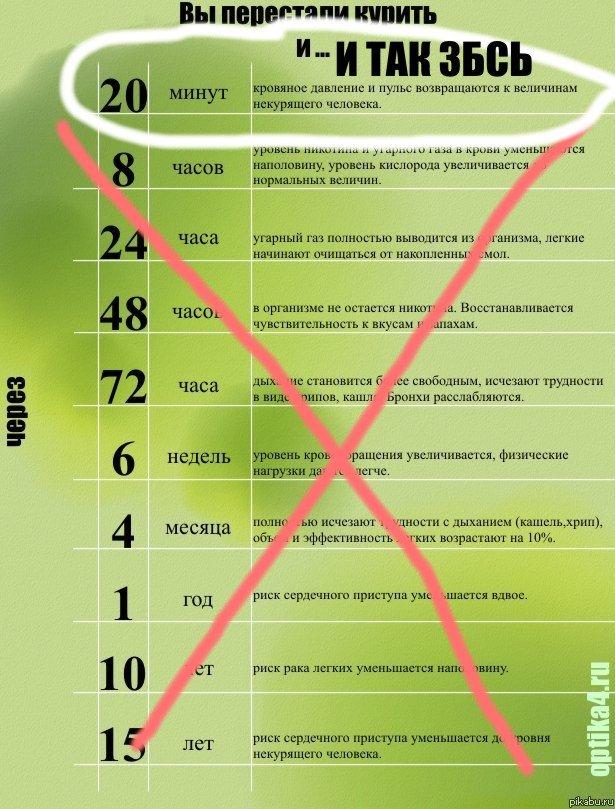 Календарь отказа от курения