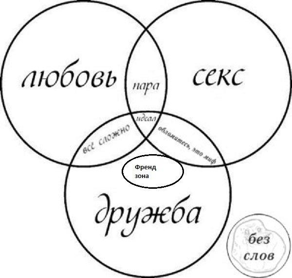 Схема отношений - WebDiscover.ru.