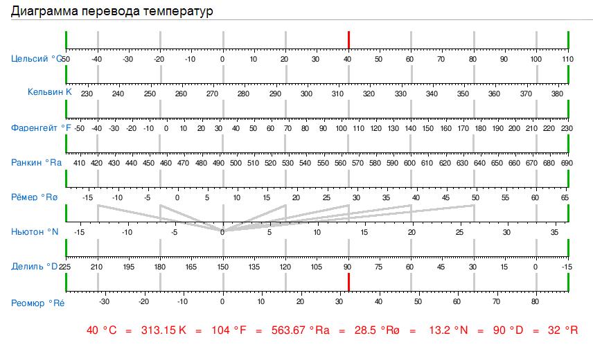 почему разность температур в цельсиях и кельвинах равны эксперта: Перед тем