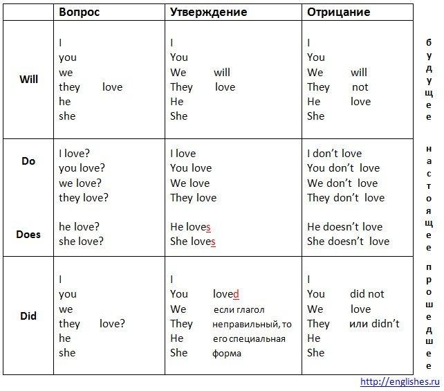 таблица английский времена глаголов