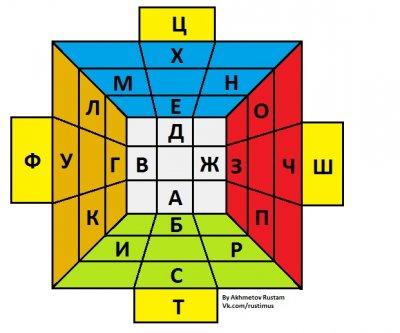 ион со знаком минус 6 букв