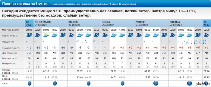 Погода в ингушетии на 14 дней джейрахе