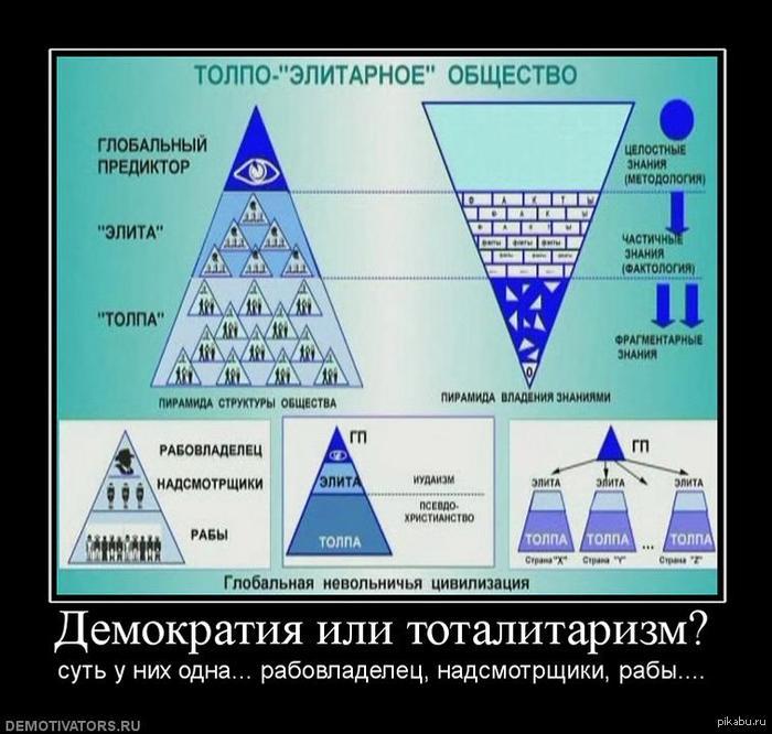 """Толпо-""""ЭЛИТАРНОЕ"""" общество! толпа, элита, госструктуры, власть, контроль, рабство."""