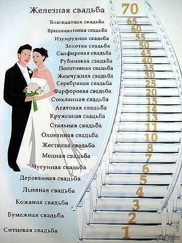 Поздравления к свадьбы 19 лет какая