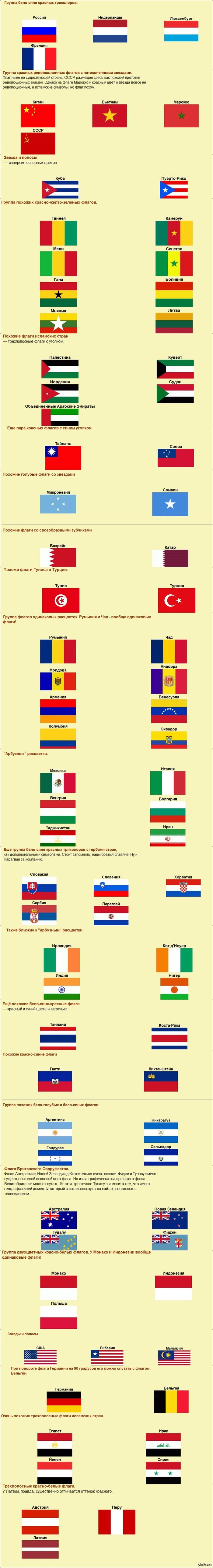 Похожие и одинаковые флаги стран мира