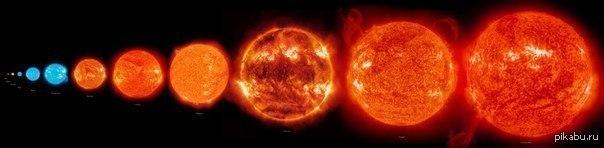 The pistol star compared to sun
