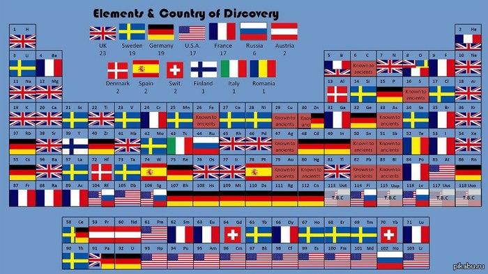 Периодическая таблица открытий