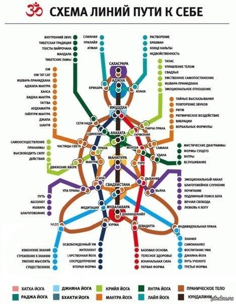 Схема линий пути к себе
