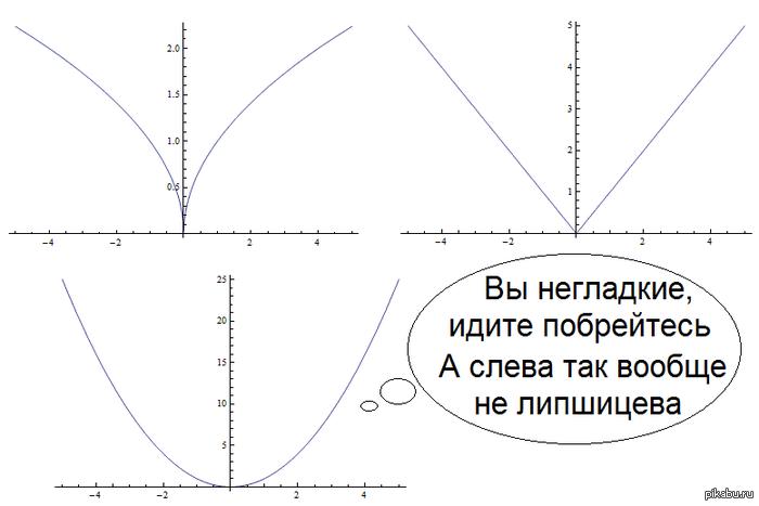 математика графики: