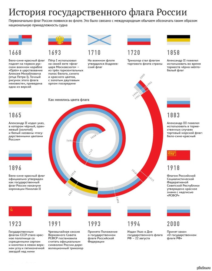 История российского флага россия