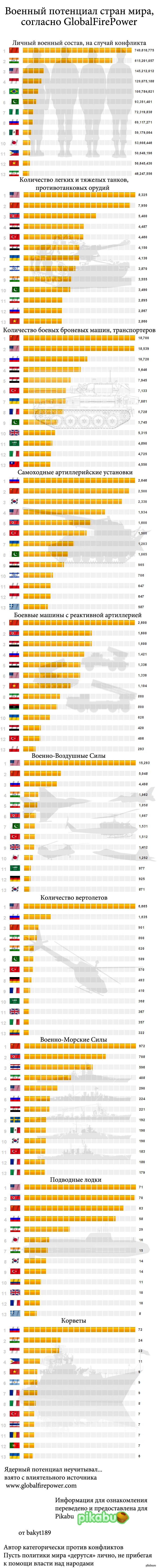 Немного статистики подробности на globalfirepower. Факты и цифры.