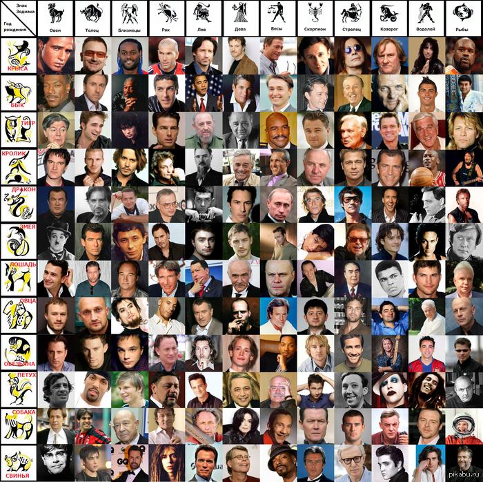 знаменитости со знаком зодиака овен