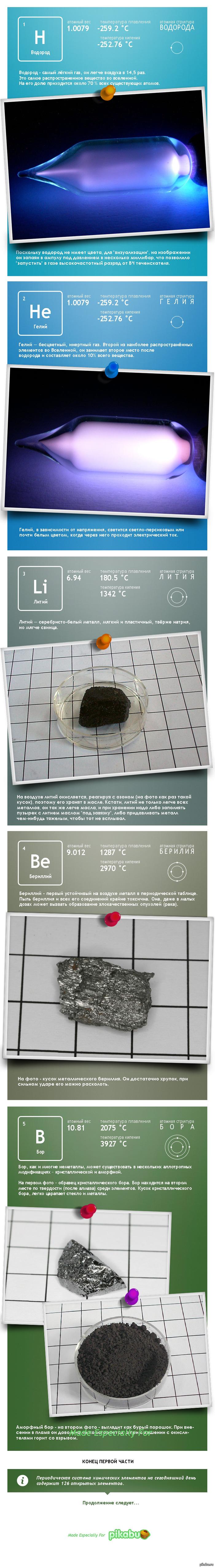 Как выглядят элементы периодической таблицы Менделеева (Часть 1). Все видели как выглядит таблица Менделеева, но мало кто видел, как выглядят элементы в неё входящие. Интересно было посмотреть самому- склеиваю для всех. Enjoy!  фото, картинки, химия, элементы, Менделеев, периодическая таблица, длиннопост