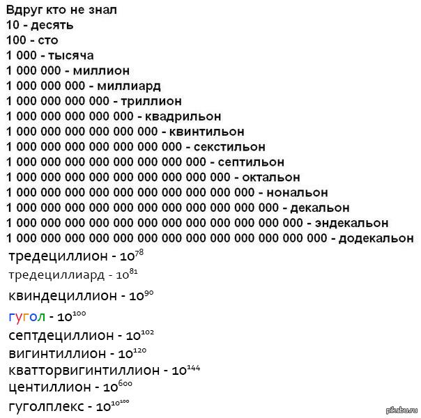 Как называется самое большое число в мире гугл