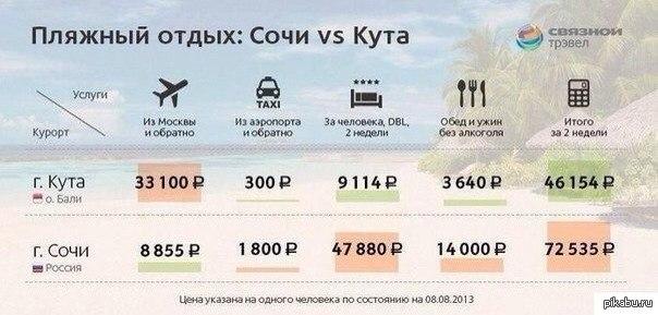 Отдых в Сочи 2017. Цены и лучшие места. Что выбрать ...