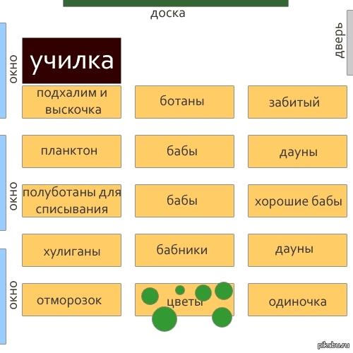 Типичная схема расположения
