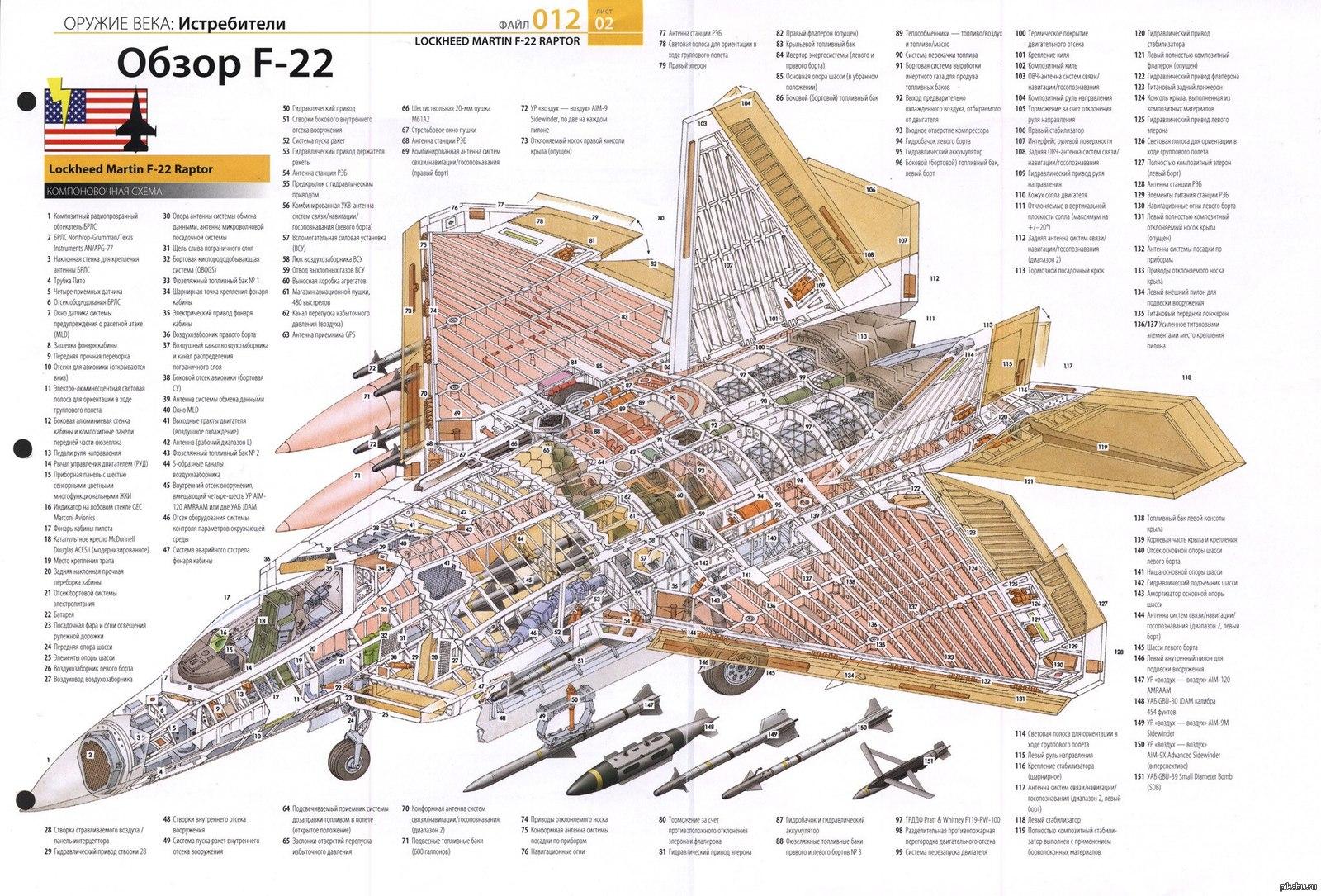 Компоновочная схема самолёта F22