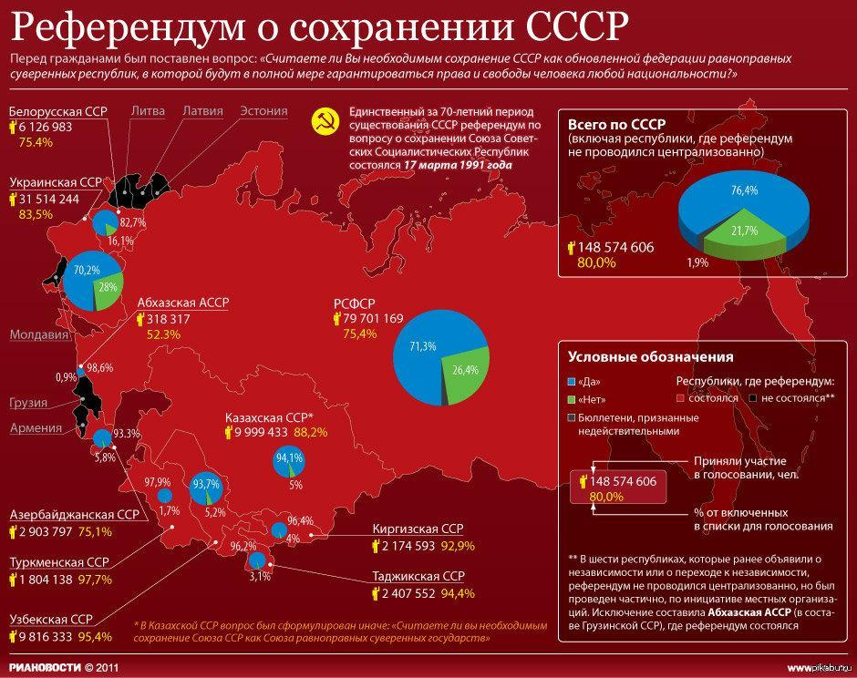 Статистика референдума о сохранении СССР