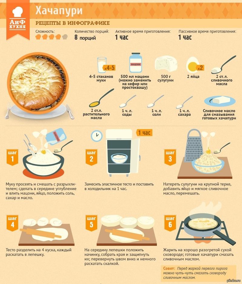 Пошаговые инструкции приготовления пирога