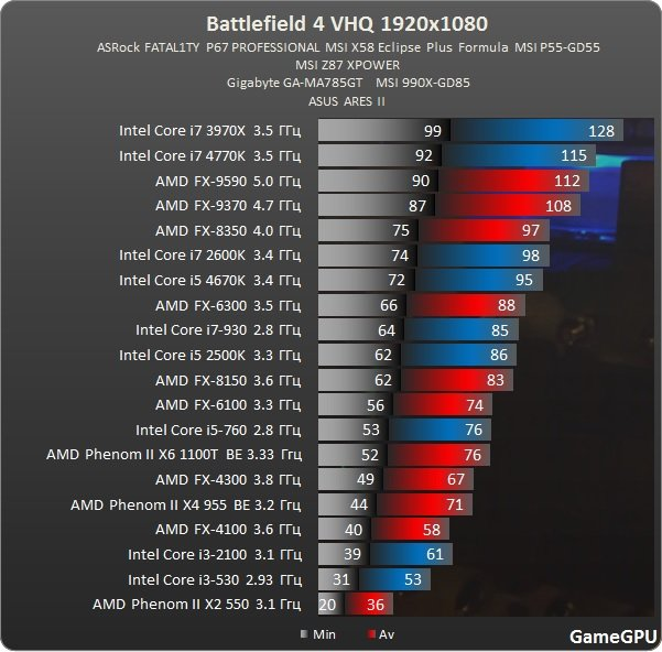 Intel I5 4670k Or Amd Fx 8350 8 Vs 4 Cores For Next Gen Cpus